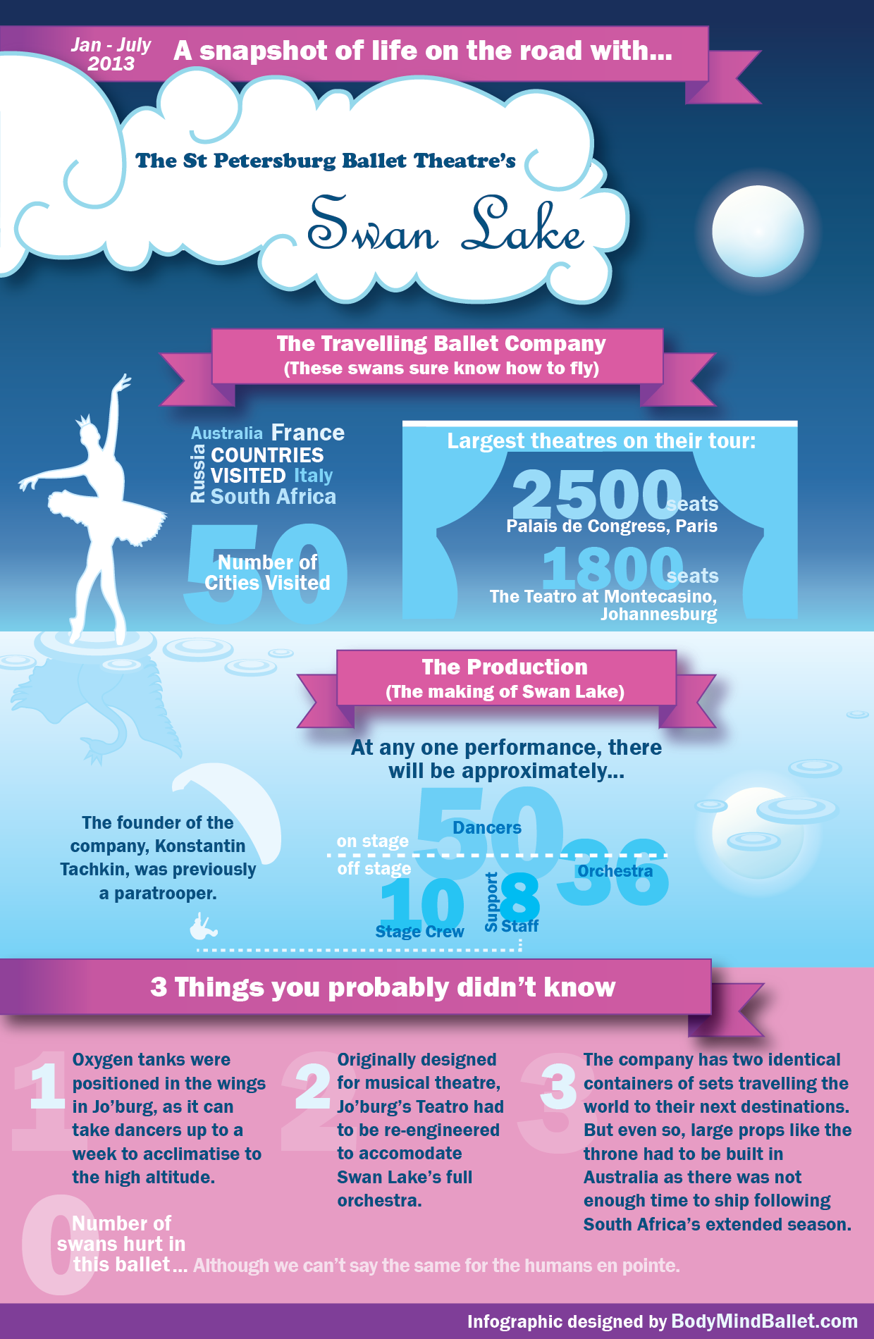 Swan Lake ballet infographic and the St Petersburg Ballet Theatre